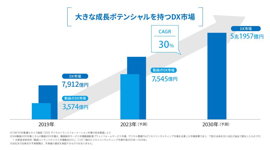 大きな成長ポテンシャルを持つDX市場