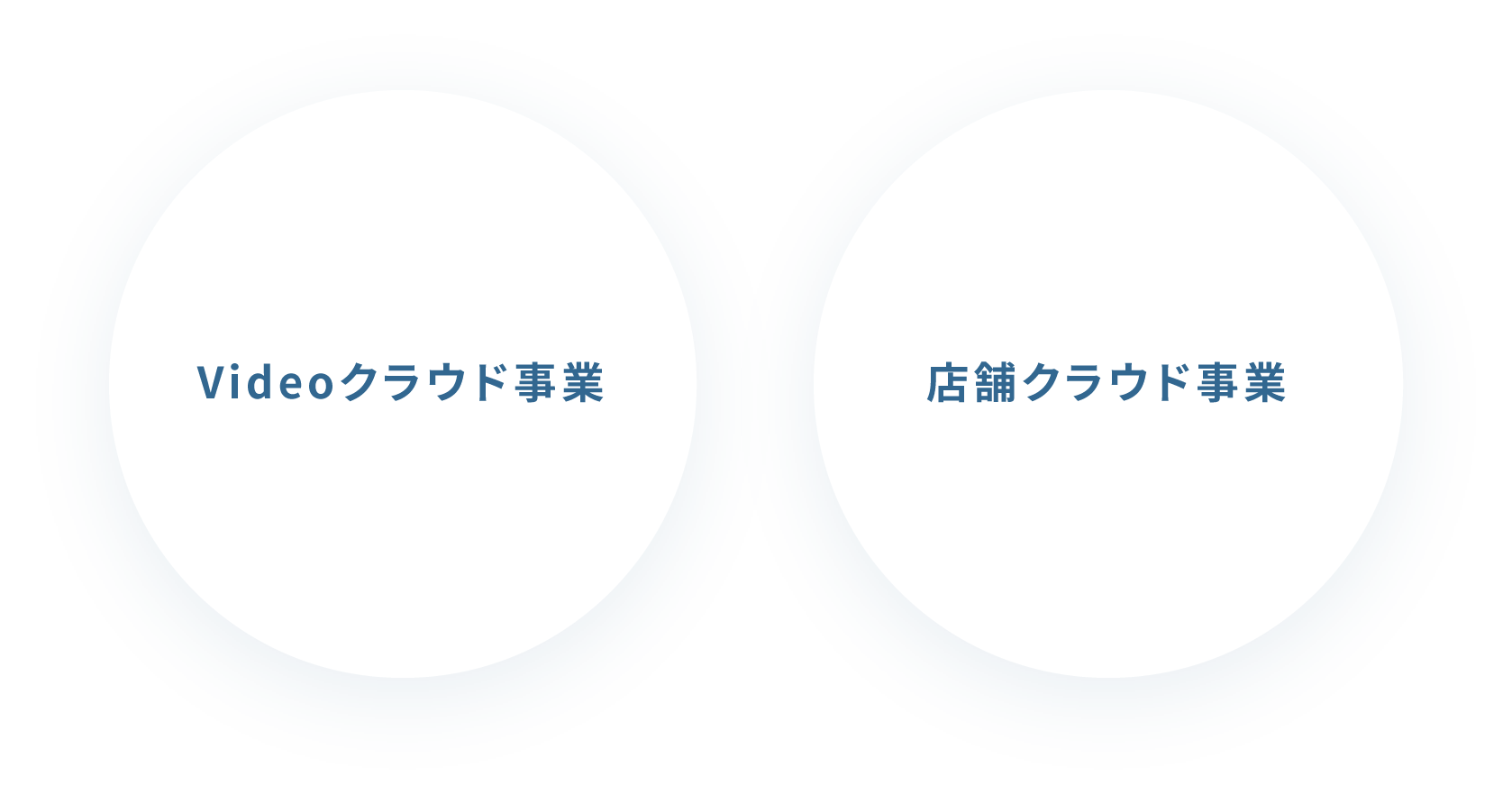 WEBコンテンツソリューション事業/店舗ソリューション事業/その他DX推進事業
