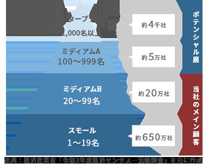企業レイヤー・従業員数と企業数
