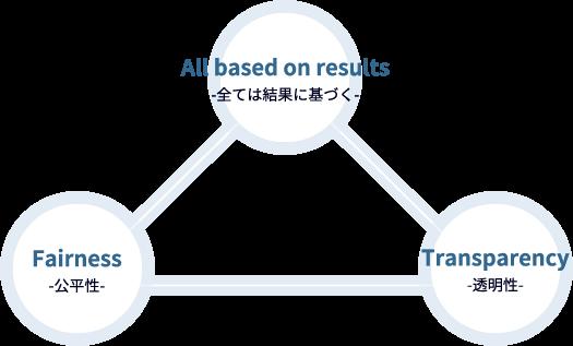 All based on results-全ては結果に基づく- / Fairness-公平性- / Transparency-透明性-